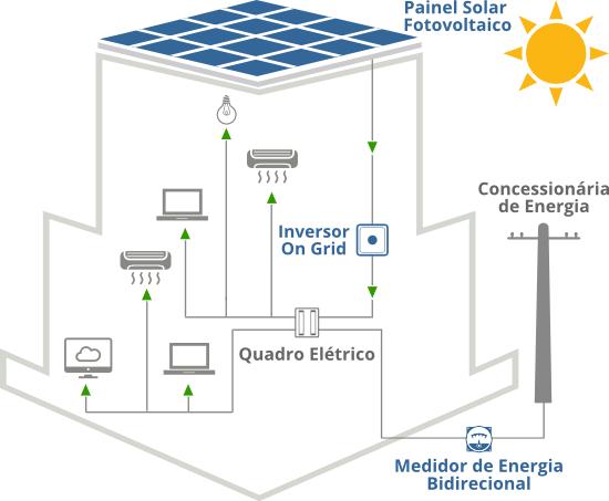 902c72a295e Como funciona a Energia Solar Empresarial