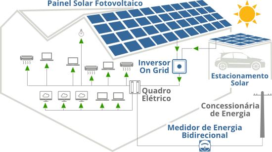 0f71ff49969 Como funciona a Energia Solar para Indústrias