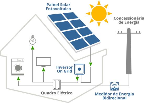 Como Funciona A Energia Solar Solar Energy Do Brasil