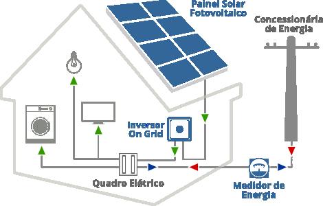 Como funciona a Energia Solar para Residências