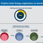 projetos registrados na aneel